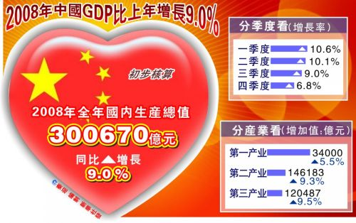 gdp增速_2008年1月gdp