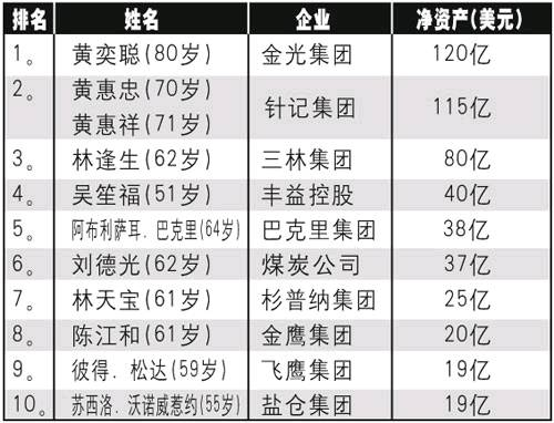 ...亚洲全球》杂志上周公布印尼十大富豪排名榜金光集团黄奕聪...
