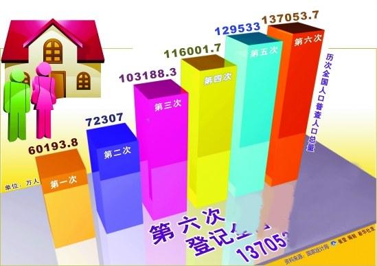 第六次人口普查总数是_第六次人口普查图片
