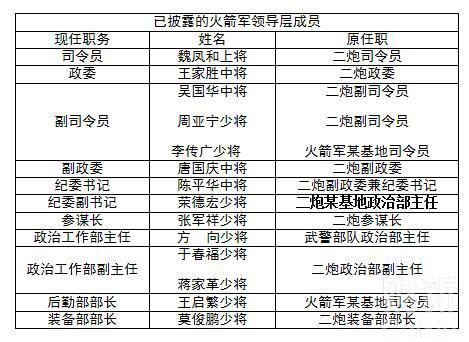 火箭军领导班子调整:李传广任副司令员 - 春华秋实 - 春华秋实 开心快乐每一天