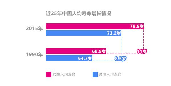 中国人口老龄化_中国人口的寿命