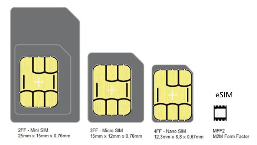 手机SIM卡终结 中国通信运营商角逐 - 春华秋实 - 春华秋实 开心快乐每一天