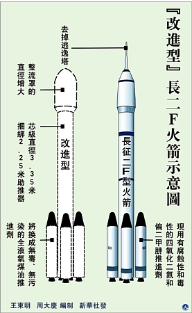 简单火箭2设计图下载
