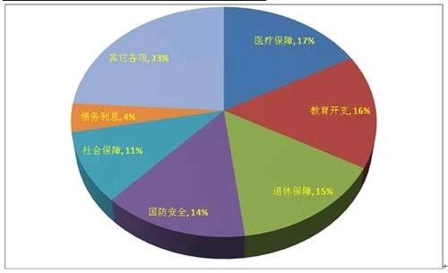 州及地方政府2010年财政支出结构示意图