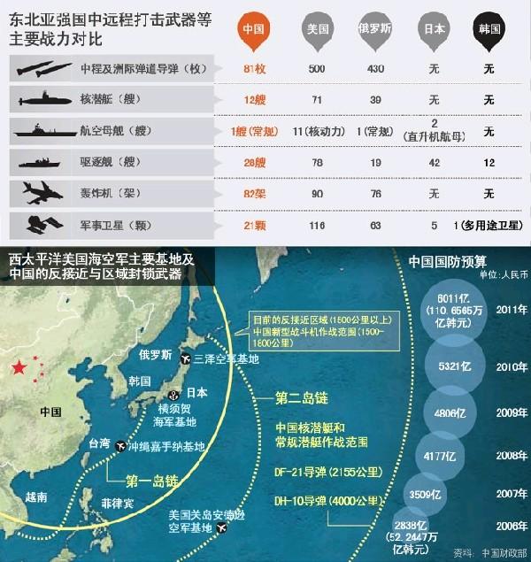 """岛链意为""""岛屿连成的锁链"""",指海洋防卫警戒线,""""第一岛链""""是冲绳-台湾"""