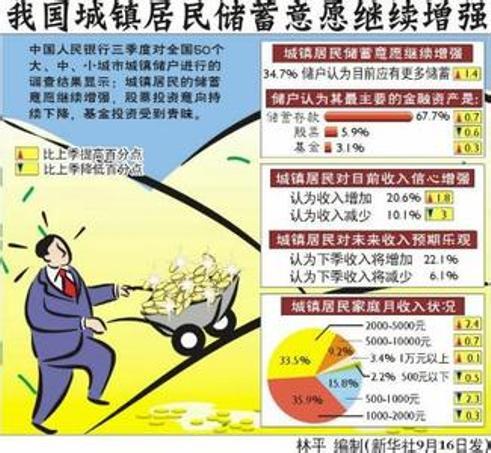 """中国评论新闻:""""储蓄率世界第一""""怨不得居民"""