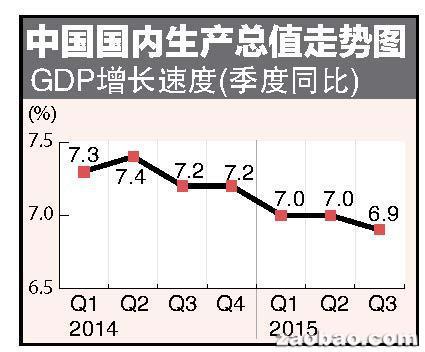 三季度GDP破7意味着什么_31省前三季度GDP如何解读 31省前三季度GDP意味着什么