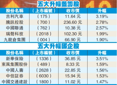 騰訊市值再創高 馬化騰成中國首善
