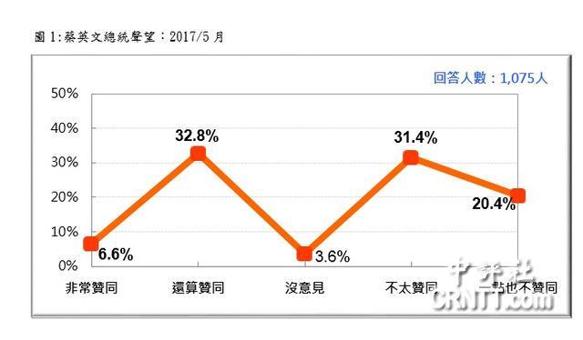 親綠民調:5成1不支持蔡英文領導方式