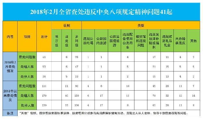 北京快乐8在线预测:�南2月份查��`反八��定精神���}41起