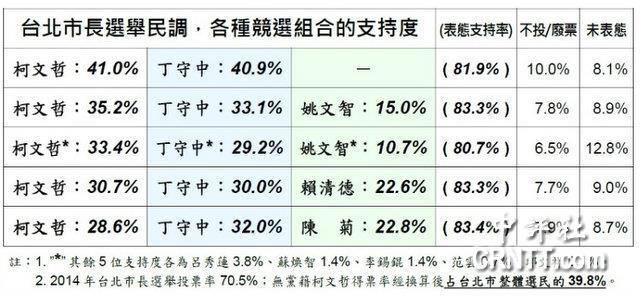 北京赛车计划软件:美���u台北市�L民�{:柯微�俣 ①�落後