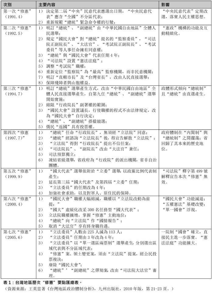 """急速赛车彩票官网开奖:台�持��""""��改""""的���h、共�R�c走向"""