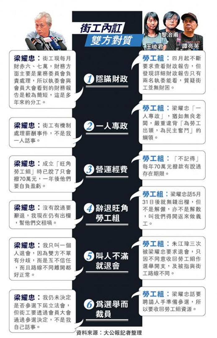 怎样买彩票才能中大奖是最实用的的一种方法:梁耀忠�U� 22人退出街工